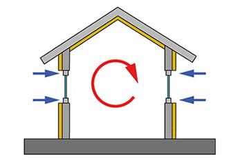 Beispielhafte Darstellung - Zirkulation warmer Luft in einem isolierten Haus